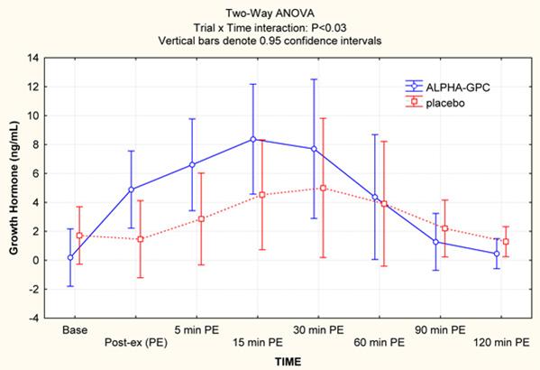HyperGH 14x Growth Hormone Chart